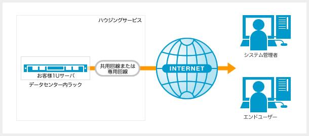 ハウジングサービス図